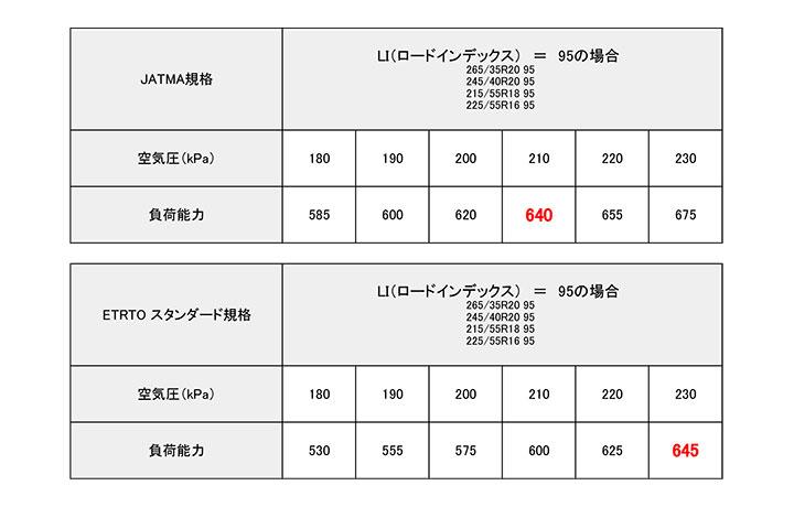 適性空気圧の数値